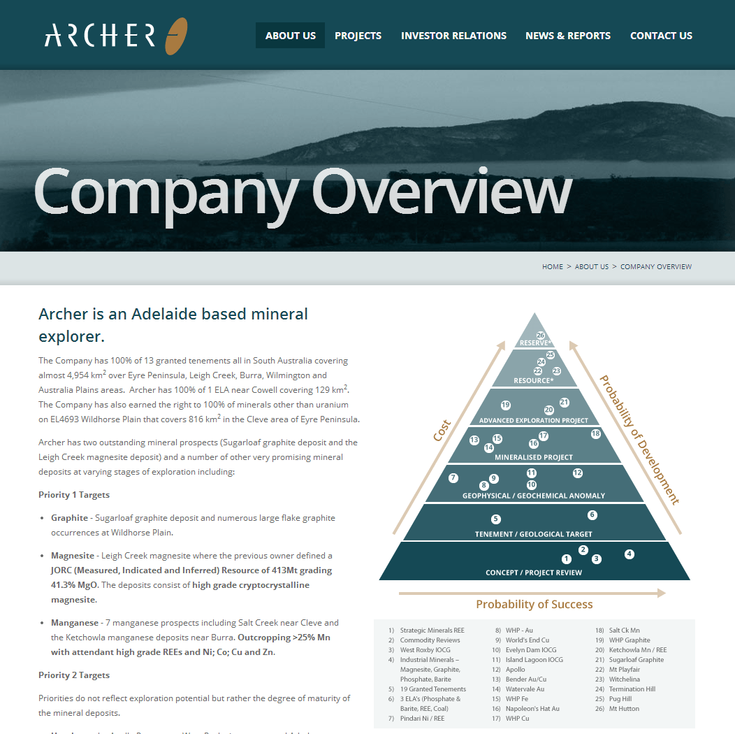 Archer Exploration Limited Website Link