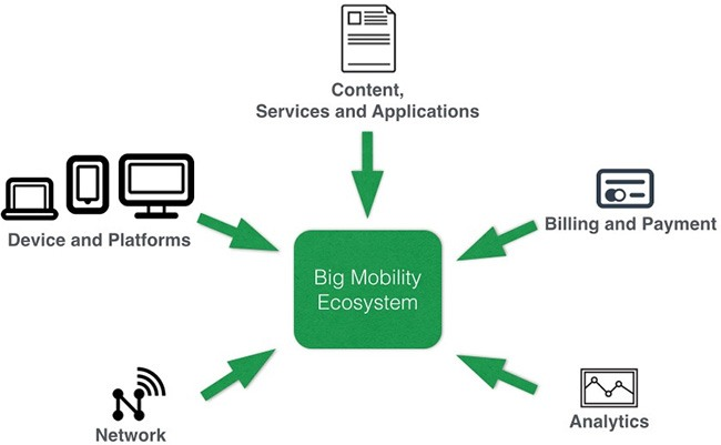 about-big-mobility
