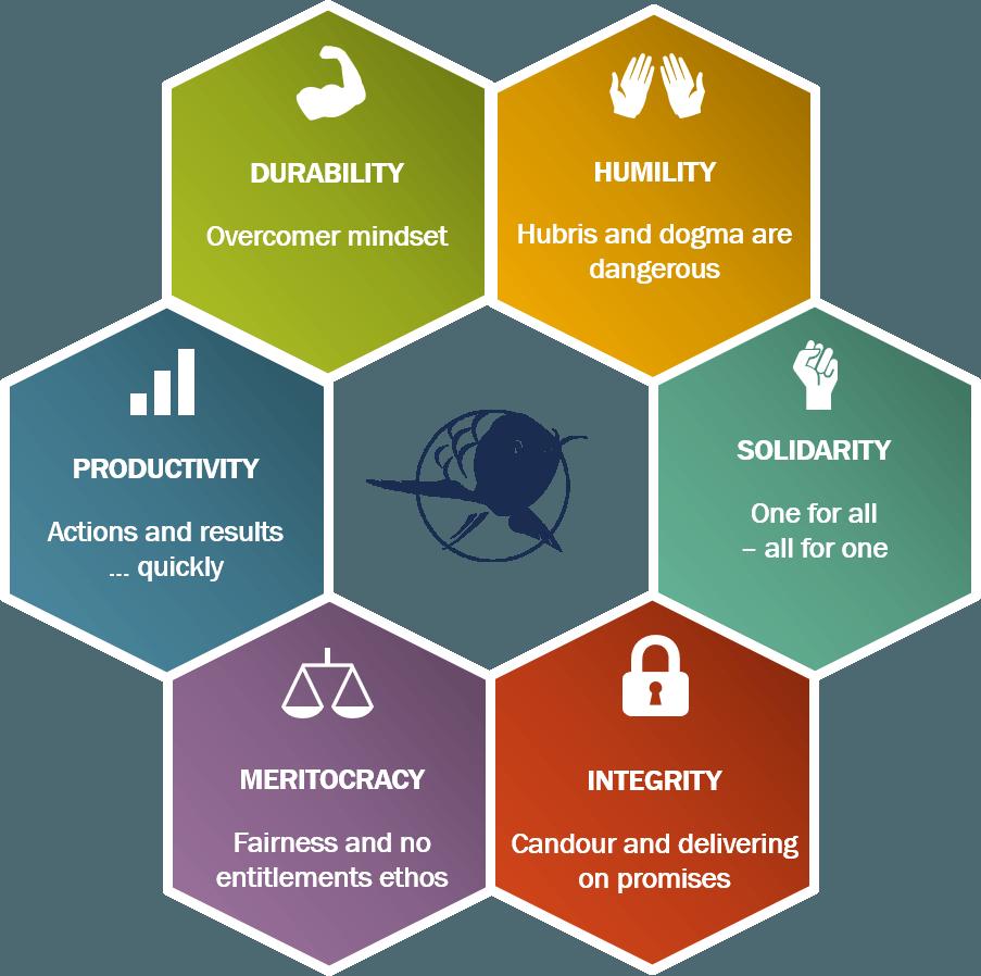 Arowana Core Values