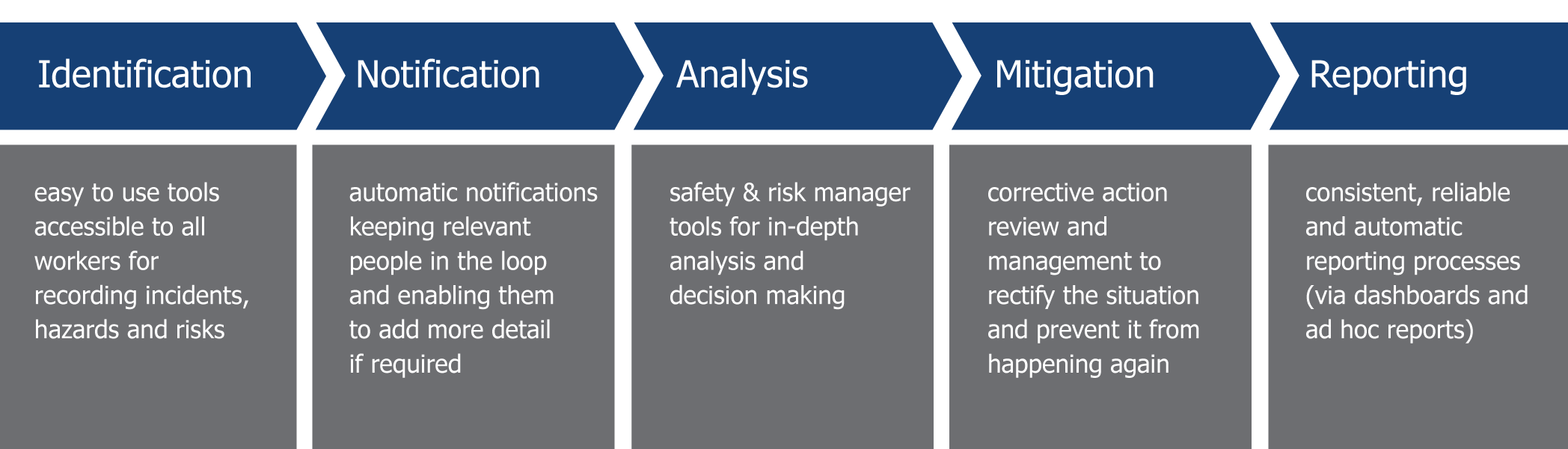 salvus safety_management_diagram-comopsnavy