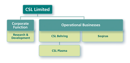 Chart depicts the business structure of CSL Limited