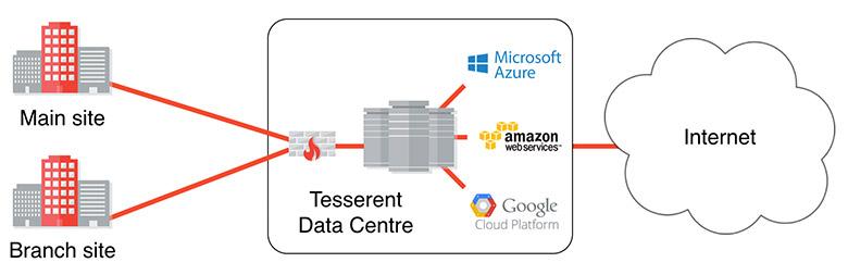 Tesserent Data Centre