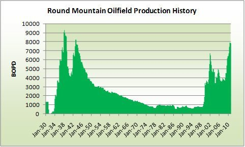 Round Mountain Oilfield Production History
