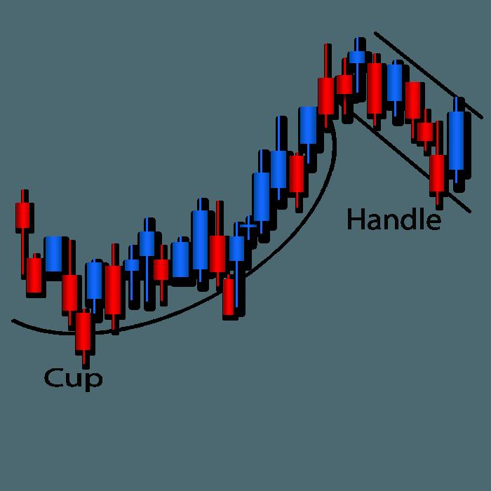 Share Prices Australia Descending Channel Candlestick