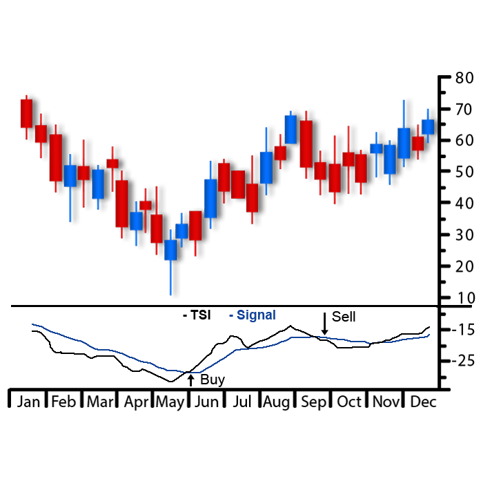 True Strength Index (TSI)