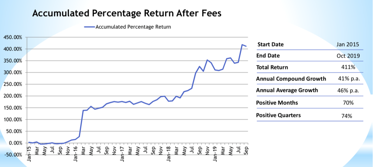 Momentum Fund Return